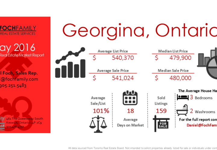 Georgina real estate infographic